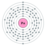 Protactinium Element